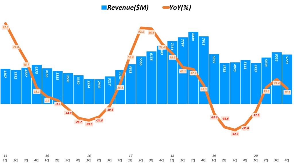 마이크론 실적, 분기별 마이크론 매출 및 전년 비 성장률 추이( ~ 20년 4분기), 회계년도를 유사한 분기로 환산 적용, Micron Technology Revenue & YoY growth rate(%), Graph by Happist.png