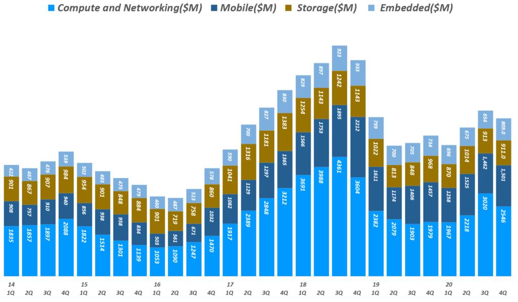 마이크론 실적, 분기별 마이크론 사업부별 매출 추이( ~ 20년 4분기), 회계년도를 유사한 분기로 환산 적용, Micron Technology Revenue per Business Unit, Graph by Happist.png