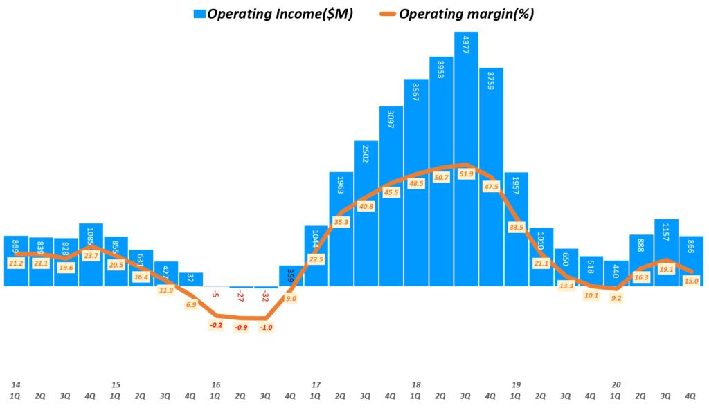 마이크론 실적, 분기별 마이크론 영업이익 및 영업이익률 추이( ~ 20년 4분기), 회계년도를 유사한 분기로 환산 적용, Micron Technology Operating Income & Operating margin(%), Graph by Happist.png
