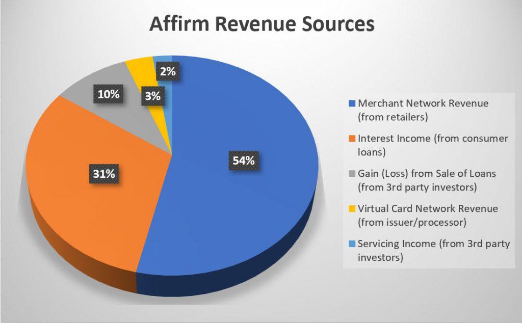 미국 BNPL서비스업체 Affirm 비즈니스 모델 수익원 분포
