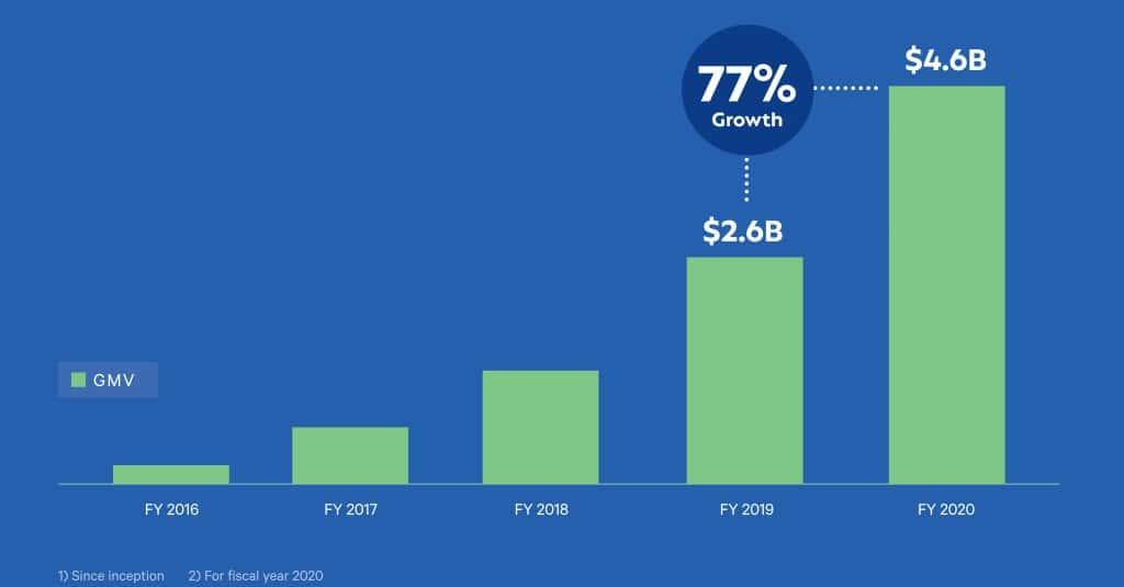 미국 BNPL서비스업체 Affirm 연도별 거래액 증가 추이