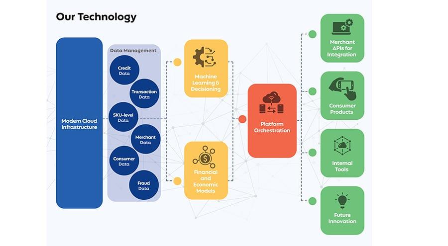미국 BNPL서비스업체 Affirm 차별화 기술 소개  Affirm Innovation Technology