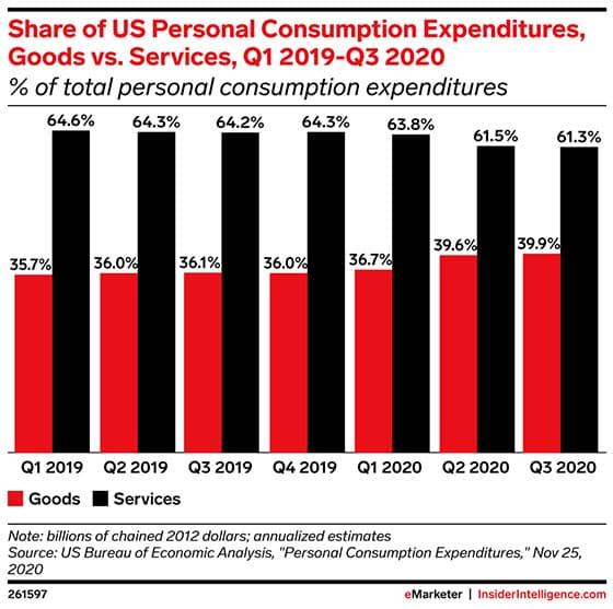 분기별 미국 민간 소비 내 서비스와 상품 비중 추이, Graph by eMarketer