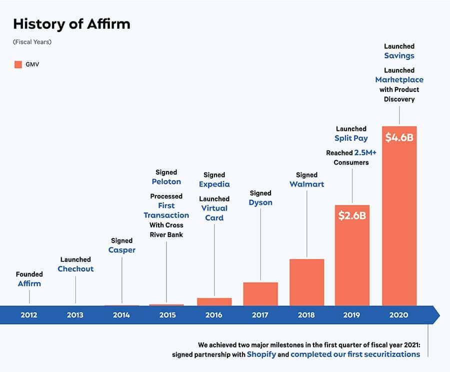 선구매 후결제, BNPL 서비스 Affirm 역사, history