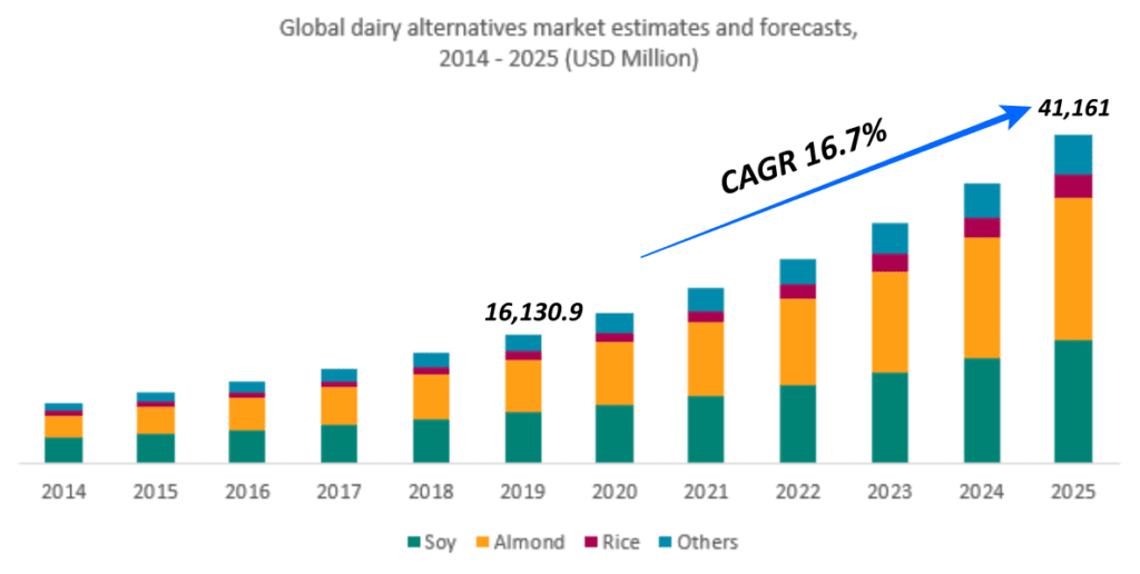 세계 식물성 우유 수요 전망ㅡ Global dairy alternatives market estimates and forecasts, 2014~2025, USD Million, Data form  Grand View Research,edit by Happist