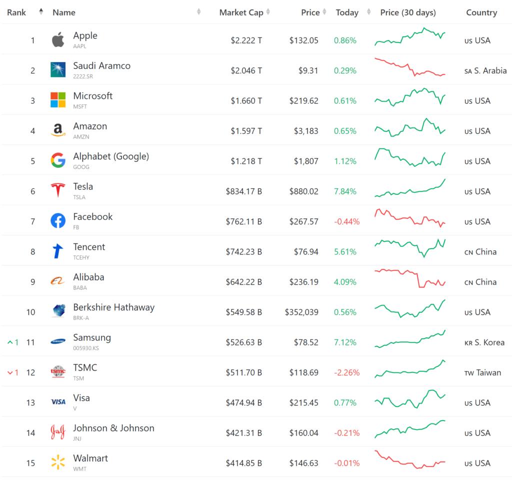세계 15대 기업 시가총액 순위 Top 15 Largest Companies by Market Cap