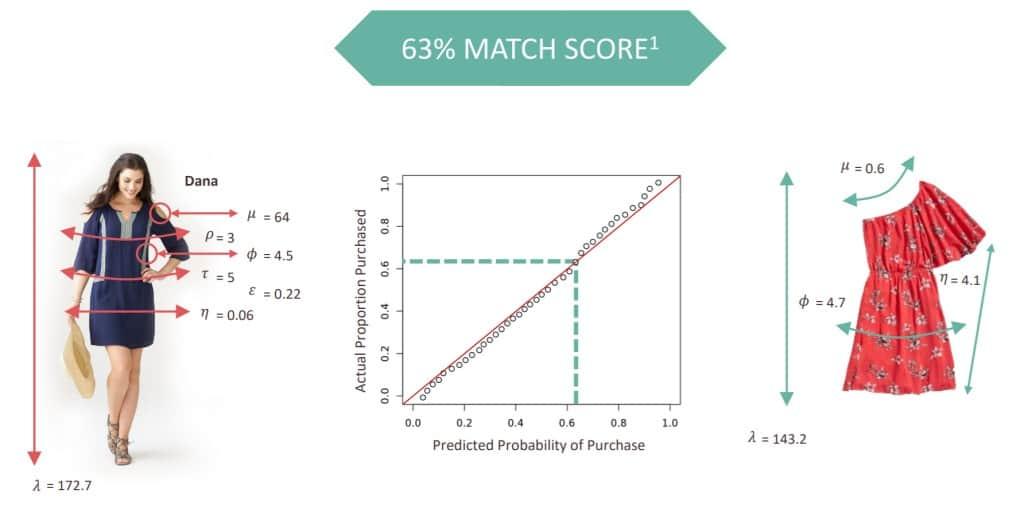 스티치 픽스 데이타 알고리즘으로 63% 매치 스코어 기록, 알고리즘 추천으로 고객이 추천 상품을 구매할 확률, Image from Stitch Fix