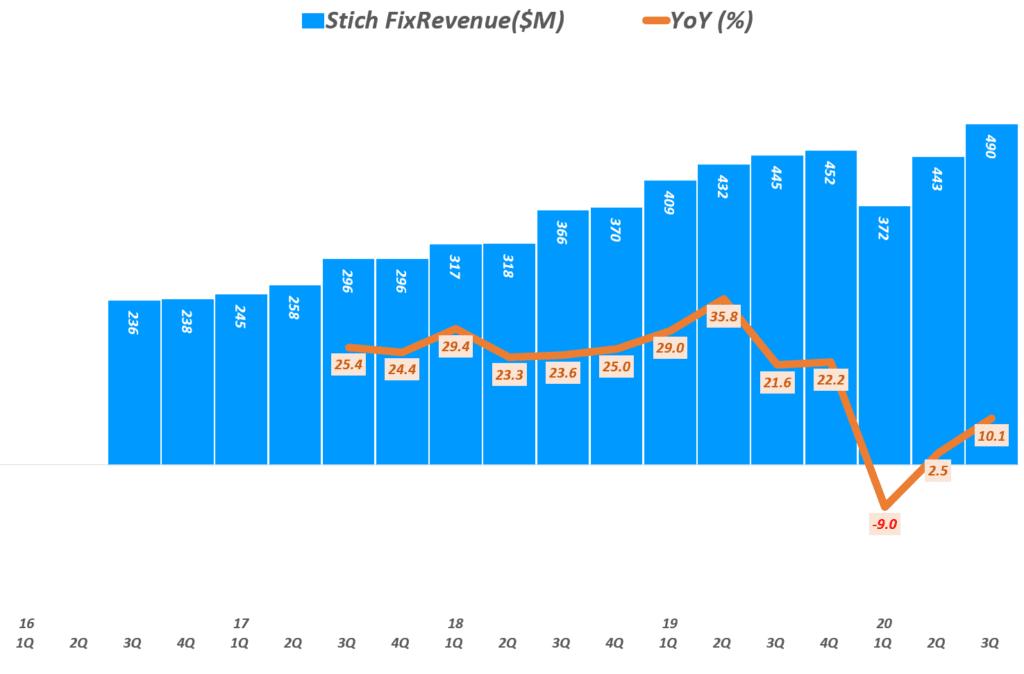 스티치 픽스 분기별 매출 및 전년 비 성장률 추이, 캘린더 이어로 환산,  Graph by happist