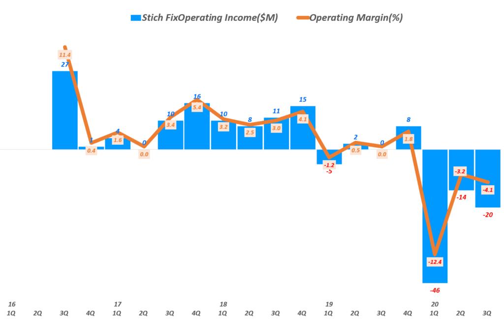 스티치 픽스 분기별 영업이익 및 영업이익률 추이, 캘린더 이어로 환산,  Graph by happist