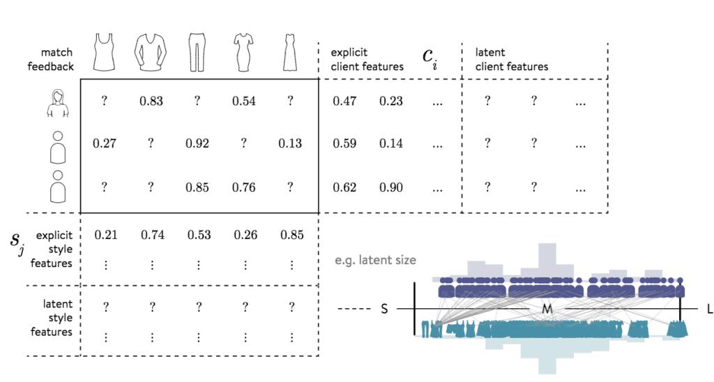스티치 픽스 소프트웨어가 고객 정보를 기반으로 고객 의상을 매칭하는 모습을 보여주는 비쥬얼 이미지, Image from Stitch Fix
