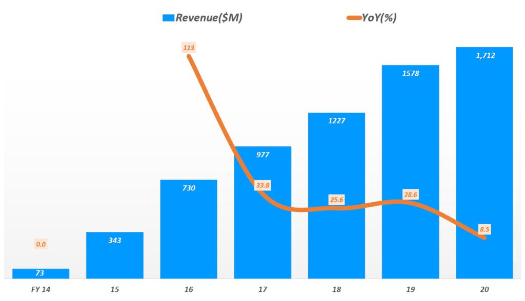 스티치 픽스 연도별 매출 및 성장룰 추이( 회계년도 2014년 ~ 2020년), Graph by Happist