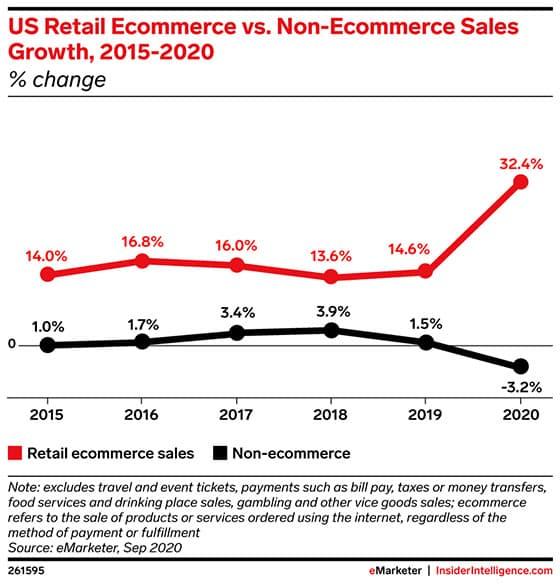 연도별 미국 온라인쇼핑과 오프라인 매장 판매 성장률 추이, Graph by eMarketer