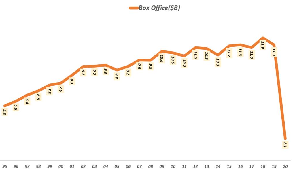 연도별 북미 박스오피스 매출 추이, Annual box office revenue in North America, Data from Numbers, Graph by Happist