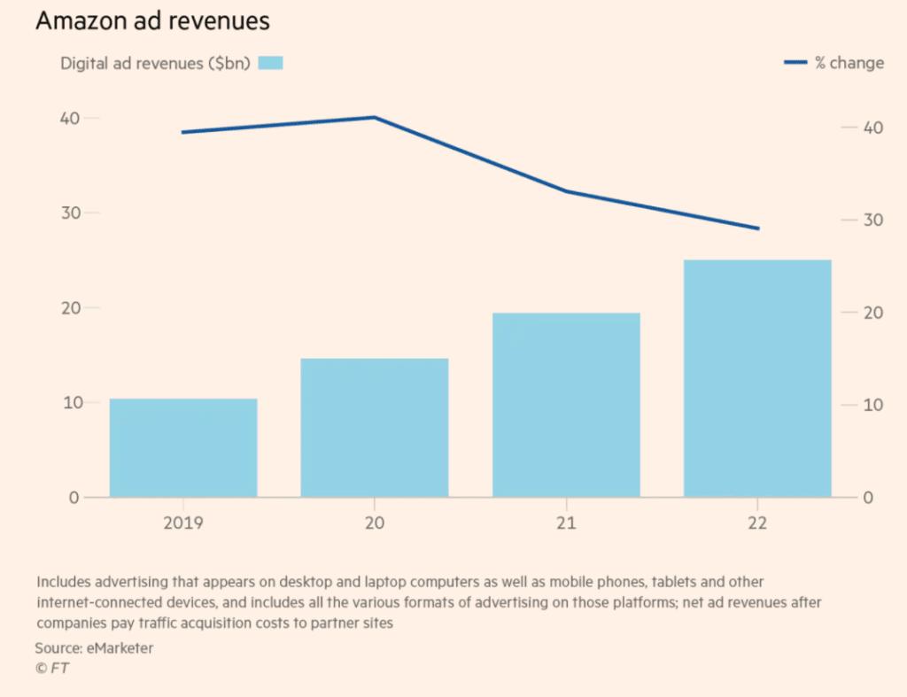 연도별 아마존 광고 매출 전망, Data from eMarketer, Graph by FT