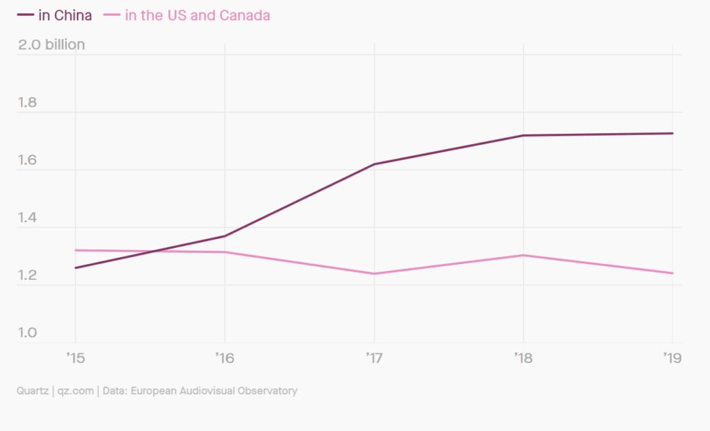 연도별 영화 관람객 수 비요, 중국과 북미(미국, 캐나다), Graph by QZ