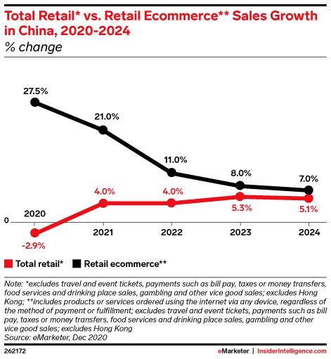 중국 디지탈 트렌드, 연도별 중국 소매 매출 성장율과 온라인쇼핑 성장율 추이 비교, Graph by eMarketer