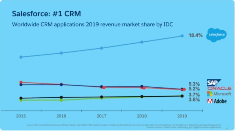 연도별 CRM 어플리케이션 시장 점유율 추이, Worldwide CRM applications market share, salesforce_unique