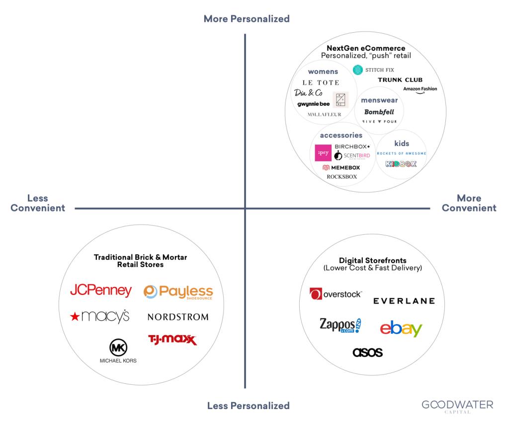 이커머스 리테일러 시장 내 포지셔닝 맵, 스티치 픽스 포지셔닝 맵,, Retail ecommerce Market positioning Map, by GOODWATER Capital