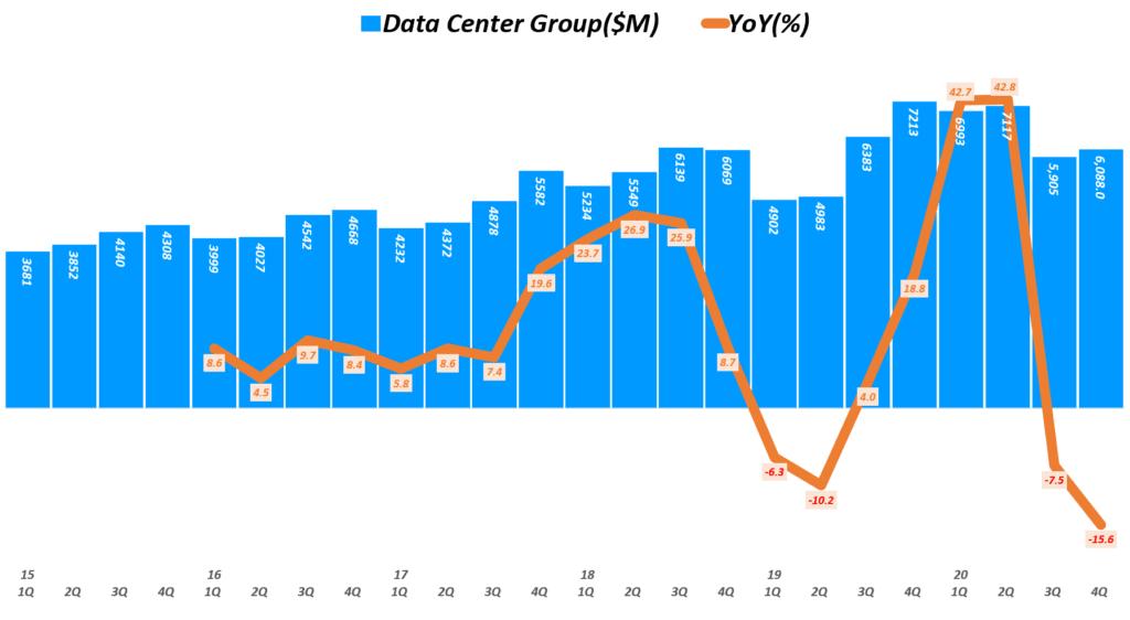 인텔 실적, 분기별 인텔 데이터센터 그룹 매출 및 전년 비 성장률 추이( ~ 20년 4분기), Quarterly Intel Data Center Group Revenue & YoY growth rate(%), Graph by Happist
