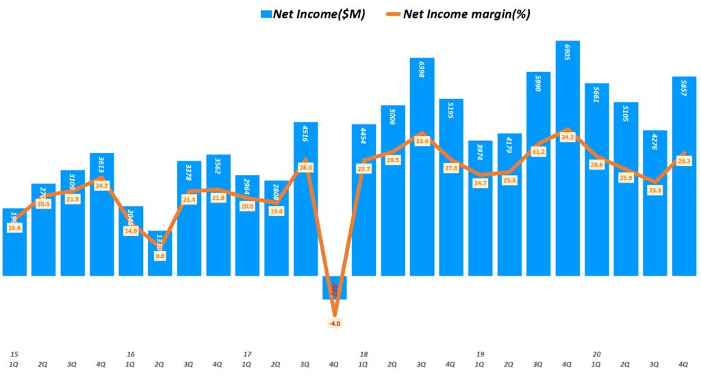 인텔 실적, 분기별 인텔 순이익 및 순이익률 추이( ~ 20년 4분기), Quarterly Intel Net Income & Net margin(%), Graph by Happist