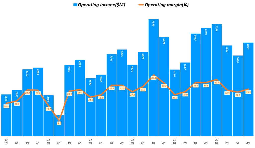 인텔 실적, 분기별 인텔 영업이익 및 영업이익률 추이( ~ 20년 4분기), Quarterly Intel Operating Income & Operating margin(%), Graph by Happist