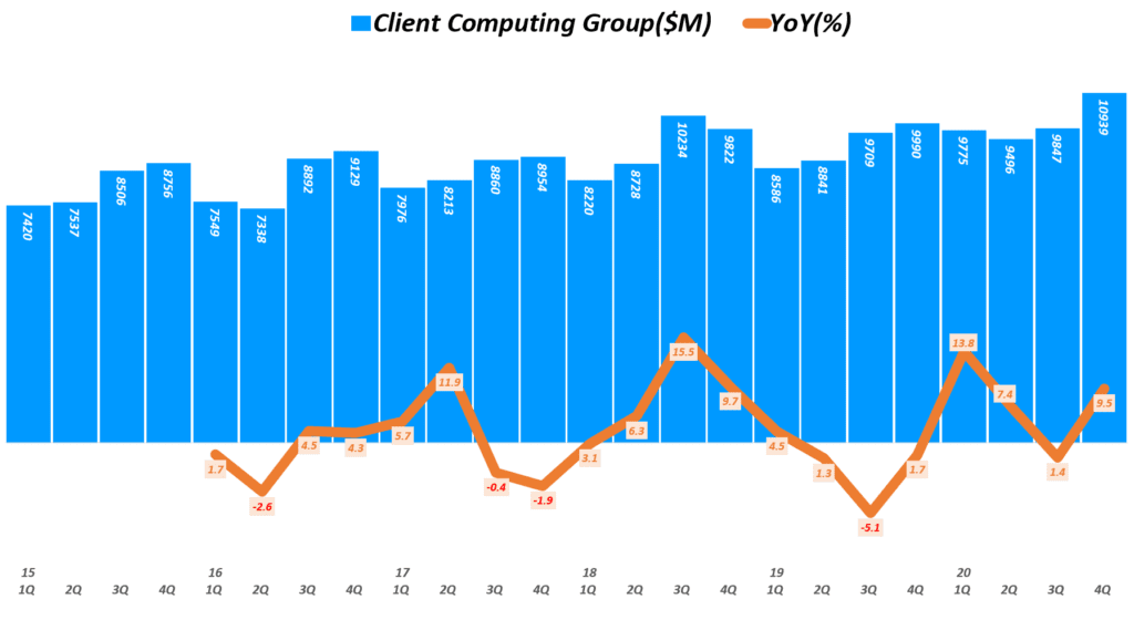 인텔 실적, 분기별 인텔 클라이언트 컴퓨팅 그룹 매출 및 전년 비 성장률 추이( ~ 20년 4분기), Quarterly Intel Client Computing Group Revenue & YoY growth rate(%), Graph by Happist