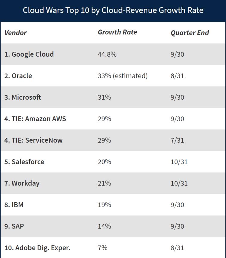 클라우드 업체별 성장률 비교