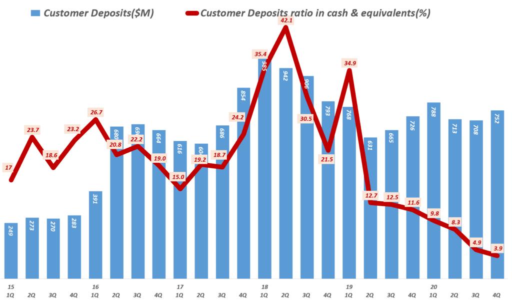 테슬라 실적, 분기별 테슬라 고객 예치금 및 고객 예치금이 전체 현금에서 차지하는 비중 ( ~ 2020년 4분기) Customer Deposits ratio in cash & equivalents(%).