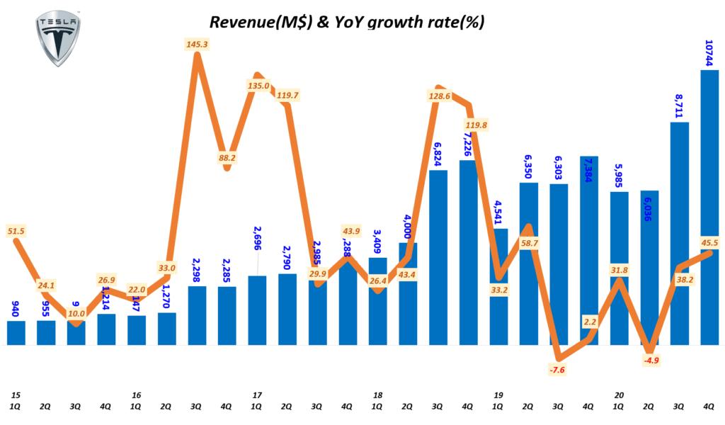 테슬라 실적, 분기별 테슬라 매출 및 전년 동기 비 성장율( ~ 2020년 4분기), Tesla Querterly Revenue & Y2Y growth(%), Graph by Happist