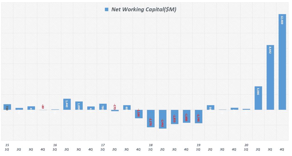 테슬라 실적, 분기별 테슬라 순유동자산(Net Current Assets)  또는 운전자본(Net working Capital) 추이( ~ 2020년 4분기) Tesla, Graph by Happist