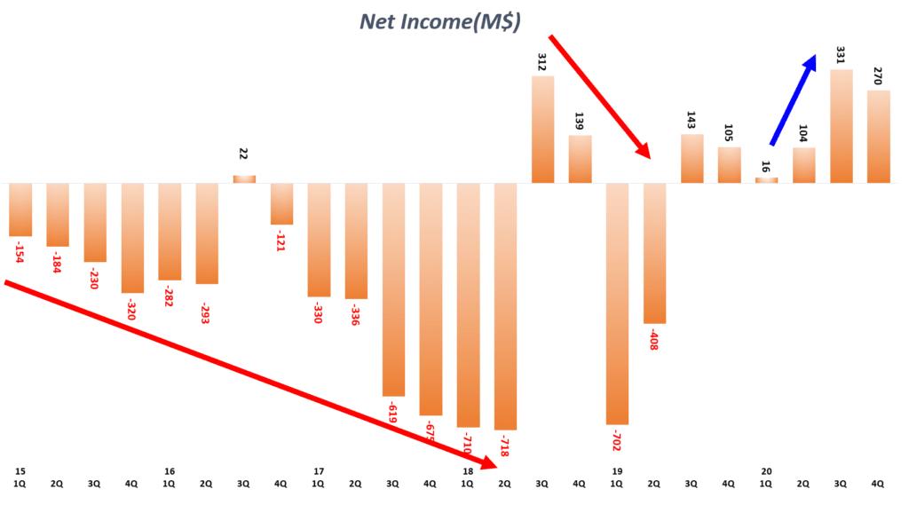 테슬라 실적, 분기별 테슬라 순이익 및 순이익율 추이( ~ 2020년 4분기), Tesla Quarterly Net Income & Net Income Margin(%), Graph by Happist