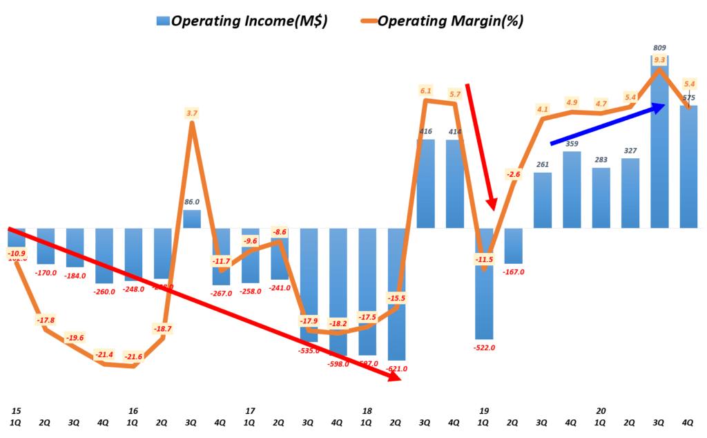 테슬라 실적, 분기별 테슬라 영업이익 및 영업이익률 추이( ~ 2020년 4분기), Quarterly Tesla Operating Income & Operating margin(%), Graph by Happist