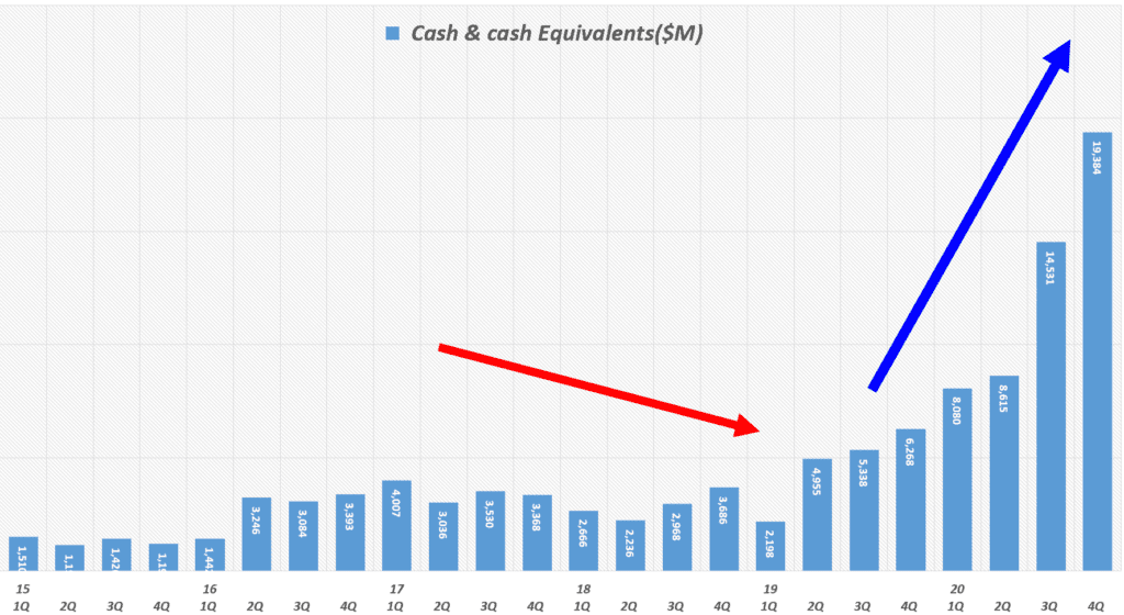 테슬라 실적, 분기별 테슬라 잉여현금흐름(Free Cash Flow) 추이( ~ 20년 4분기), Tesla quarterly FCF(Free Cash Flow, Graph by Happist