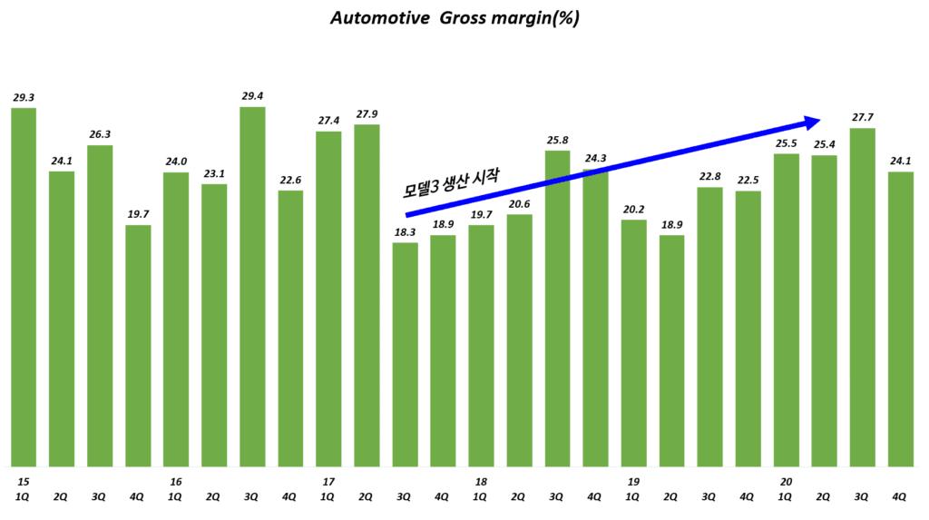 테슬라 실적, 분기별 테슬라 자동차 매출총이익율 추이, Automotive Gross Margin, Graph by Happist