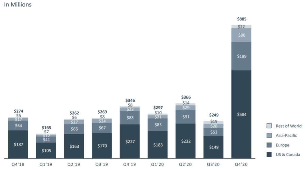 페이스북 실적, 분기별 지역별 기타 매출 추이( ~ 20년 4분기), Facebook other Revenue, Graph by Happist
