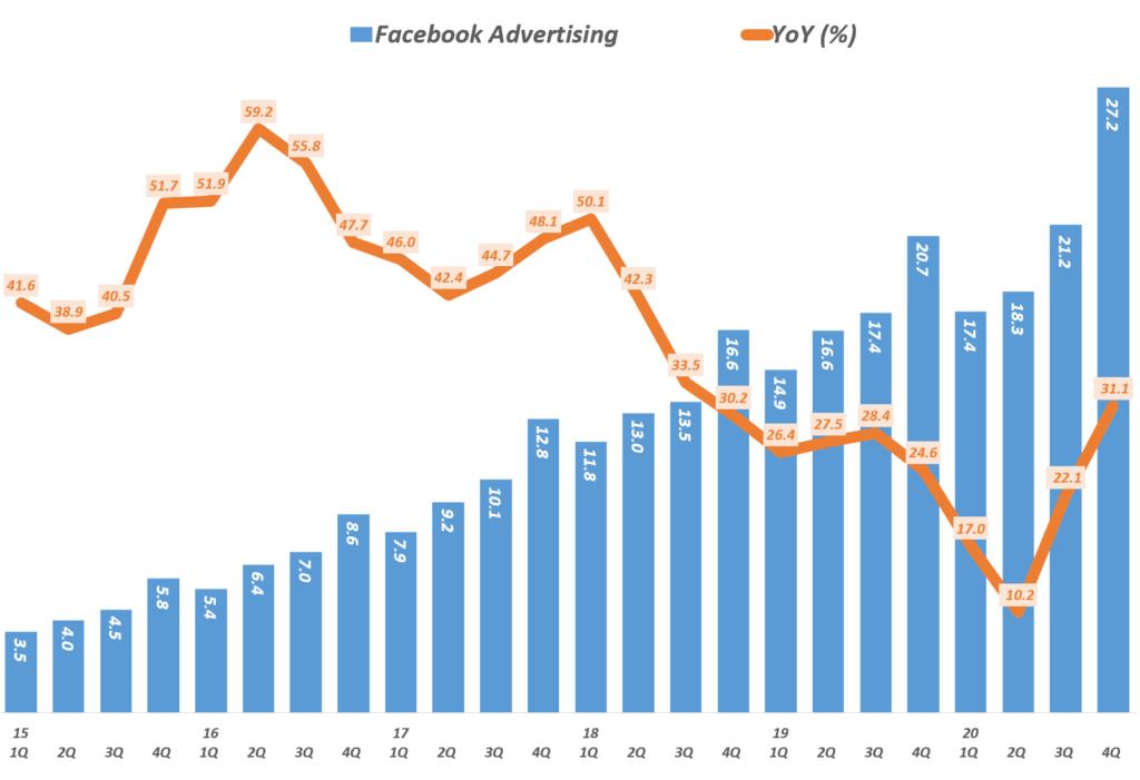 페이스북 실적, 분기별 페이스북 광고 매출 및 전년 비 증가율 추이( ~ 2020년 4분기), Facebook quarterly ad revenue & YoY Growth Rate, Graph by Happist