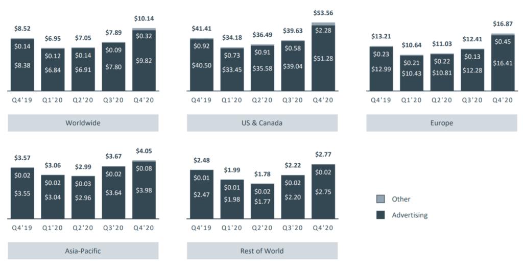 페이스북 실적, 분기별 페이스북 사용자당 평균수익(ARPU)추이( ~ 20년 4분기), Graph by Happist