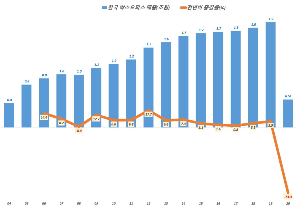 한국 연도별 박스오피스 매출 및 성장률 추이( ~ 2020년), Graph by Happist