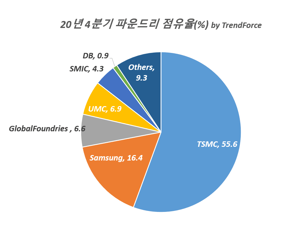 최고 이익율과 점유율을 갱신한 4분기 TSMC 실적 및 향후 TSMC 전망 1