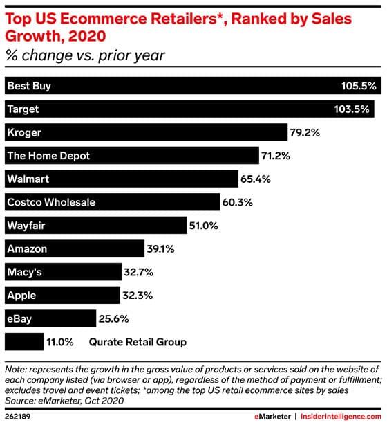 2020년 미국 온라이쇼핑 매출 성장율 Top 10기업, Graph by eMarketer