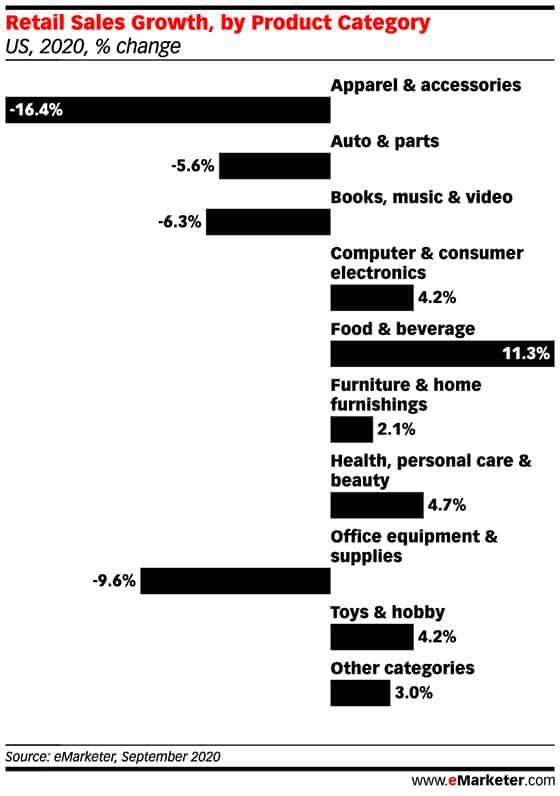 2020년 상품 카테고리별 전년비 매출 증가율 비교, Graph by emarketer