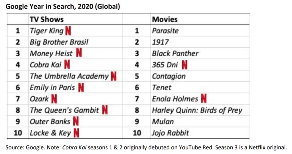 2020년 TV 쇼 및 영와 검색 순위, Table by Netflix