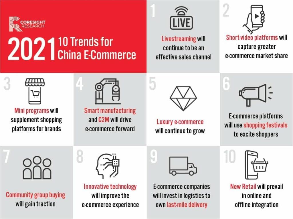 2021년 중국 이커머스 트렌드 Top 10, 2021 10 trend chinese eCommerce report