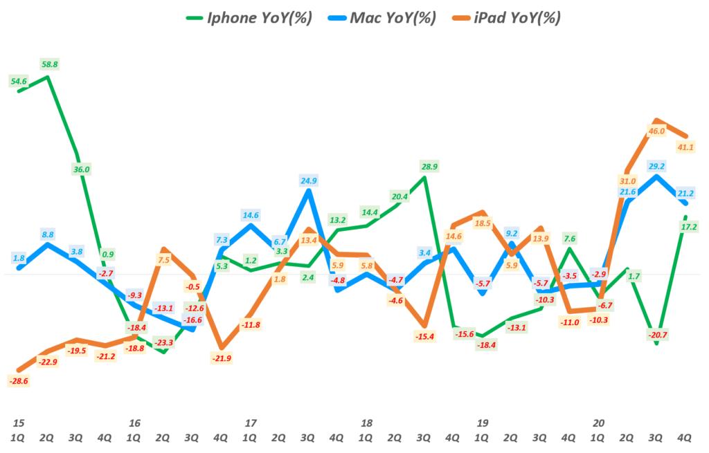 4분기 애플 실적, 분기별 아이폰과 맥 그리고 아이패드 매출 성장률 비교( ~ 20년 4분기), Graph by Happist