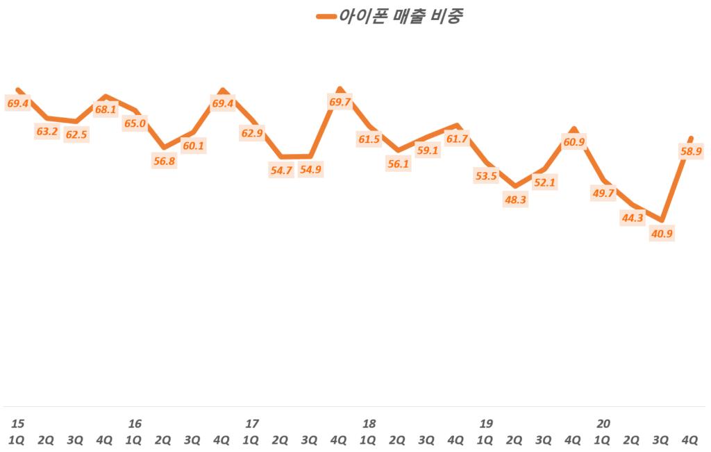 4분기 애플 실적, 분기별 아이폰 매출 비중 추이( ~ 2020년 4분기), Quarterly iPhone sales and portion, Graph by Happist