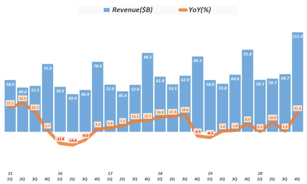 4분기 애플 실적, 분기별 애플 매출 및 성장율 추이( ~2020년 4분기) Quarterly Apple' quarterly Revenue & Growth rate, Graph by Happist
