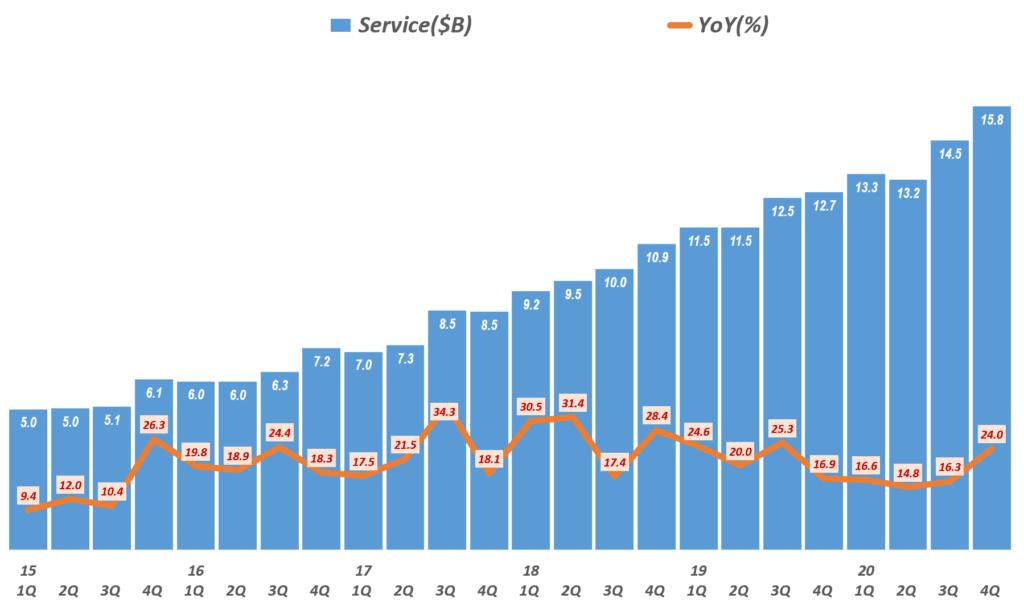 4분기 애플 실적, 분기별 애플 서비스 비즈니스 매출 및 성장율( ~2020년 4분기) Quarterly Apple' Service Revenue & Y2Y Growth rate, Graph by Happist