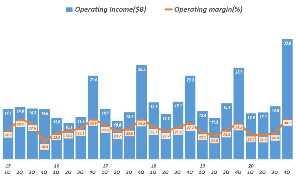 4분기 애플 실적, 분기별 애플 영업이익 및 영업이익률 추이(~2020년 4분기), Quarterly Apple's Net Profit & Profit Ratio, Graph by Happist