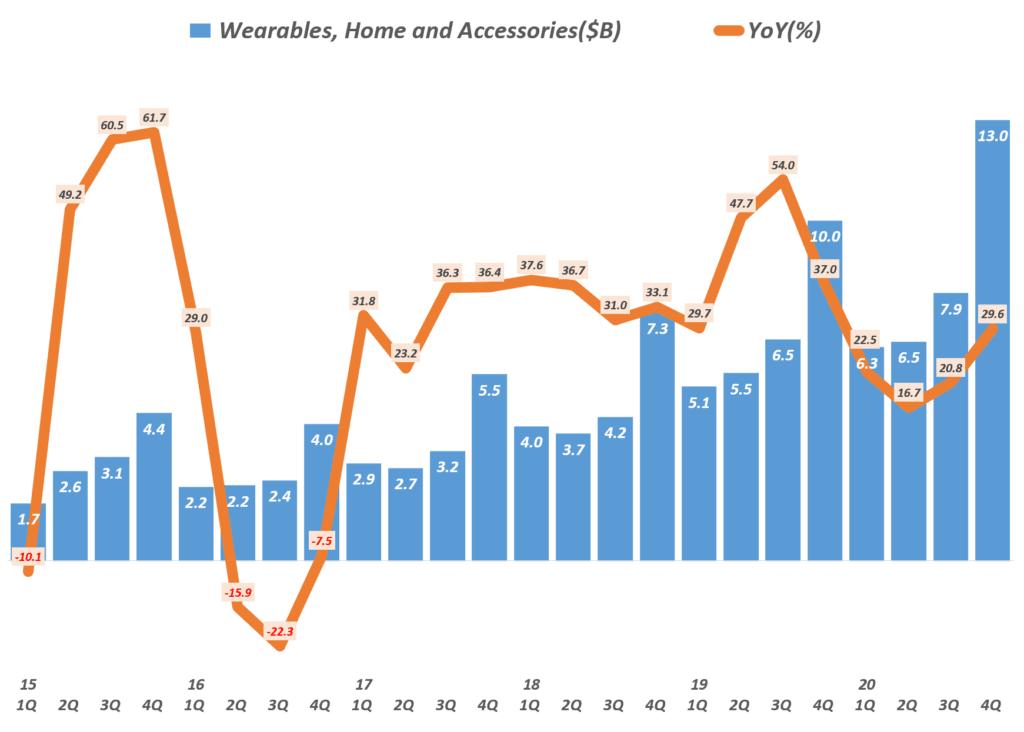 4분기 애플 실적, 분기별 애플 웨어러블 제품군 매출 및 성장율( ~2020년 4분기) Quarterly Apple' Wearables, Home and Accessories' Revenue & Y2Y Growth rate, Graph by Happist