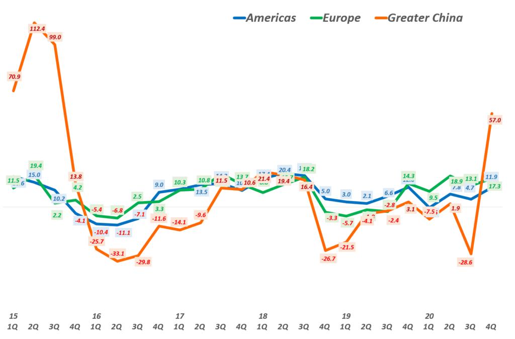 4분기 애플 실적,  지역별 분기별 성장율 추이( ~2020년 4분기) Quarterly Apple' regional Revenue Y2Y Growth rate by Area, Graph by Happist